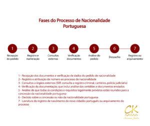 processo-nacionalidade-portuguesa